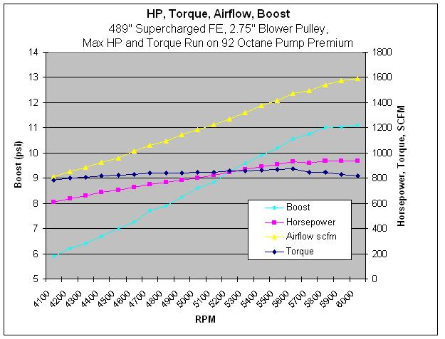 "489"" Supercharged Engine Data"