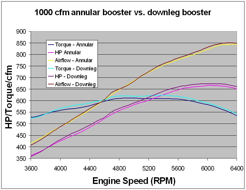 "511"" FE Annular vs. Downleg Boosters"