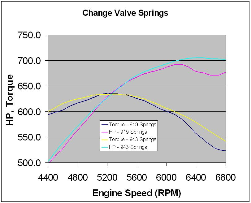 "511"" HP and Tq with Valvespring Change"