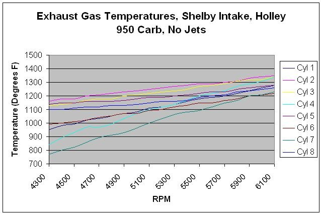 Exhaust Gas Temps on 489 Supercharged FE with RPM Intake