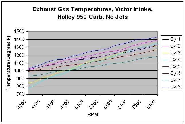 Exhaust Temps on 489 Supercharged FE with Victor Intake